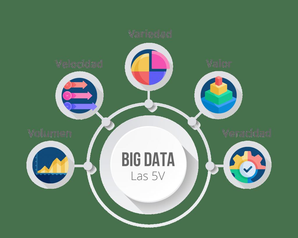 las 5 v de la big data