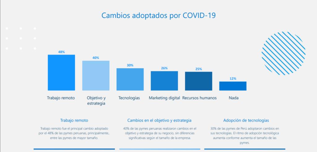 La digitalización como clave para la economía peruana