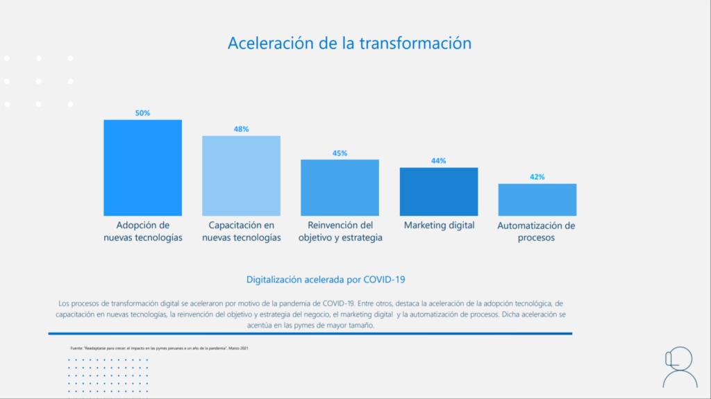 La digitalización en el 2021
